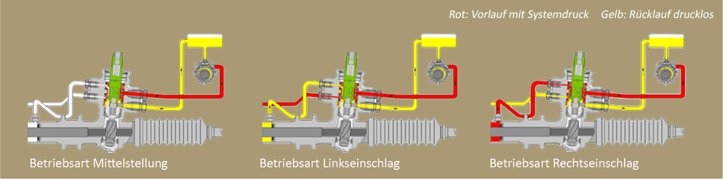 Allgemeine Funktionsweise des Servolenkgetriebe