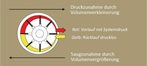 Allgemeine Funktionsweise der Servopumpe